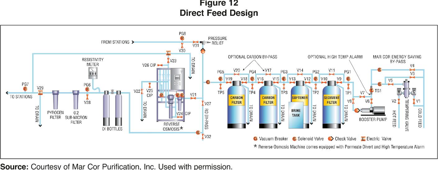 Hệ thống xử lý nước RO cho thận nhân tạo
